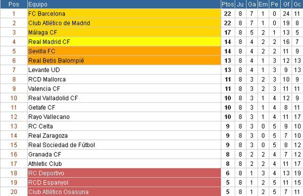 Clasificación Primera Division Jornada 8