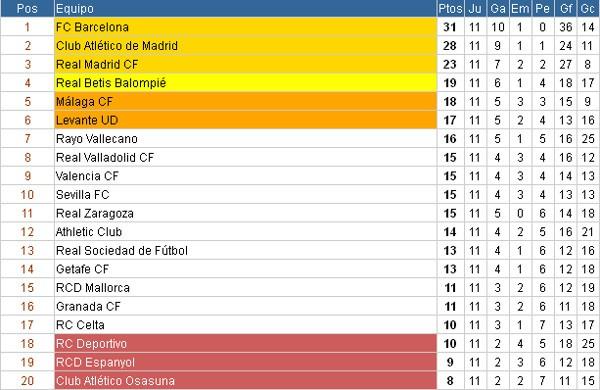 Seguimiento 12ª Jornada LFP 1ª Division PrimeraDivision11