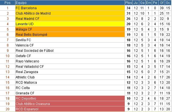 Seguimiento 13ª Jornada LFP 1ª Division PrimeraDivision12