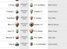 Liga Española 2012-2013 2ª División: horarios y retransmisiones de la Jornada 23