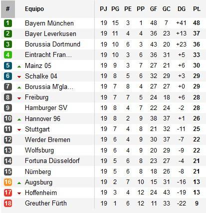 Clasificación Jornada 19 Bundesliga