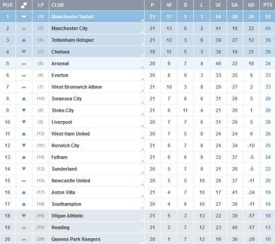 Clasificacion-Premier-League-Jornada-21
