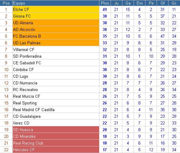 Clasificación Liga Adelante Jornada 21