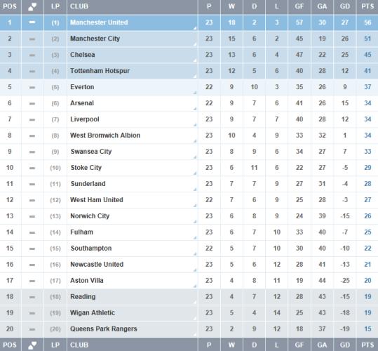 Premier-League-Clasificacion-Jornada-23