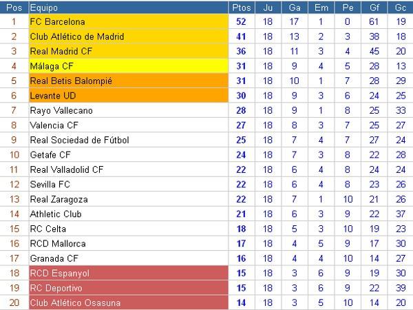 Clasificación Primera División Jornada 18