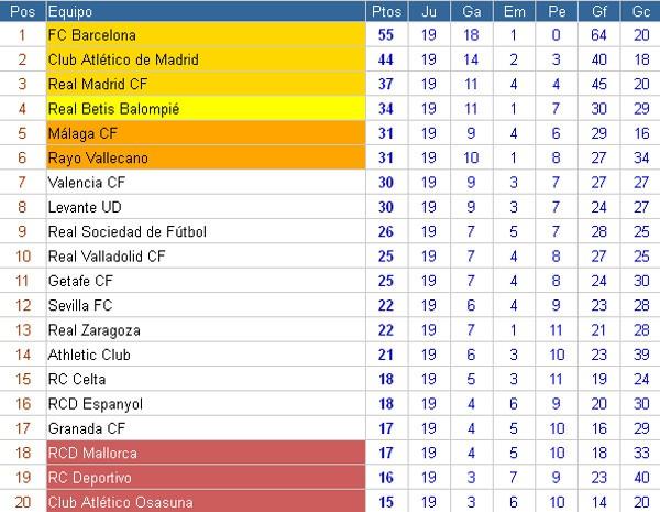 Clasificación Liga BBVA Jornada 19