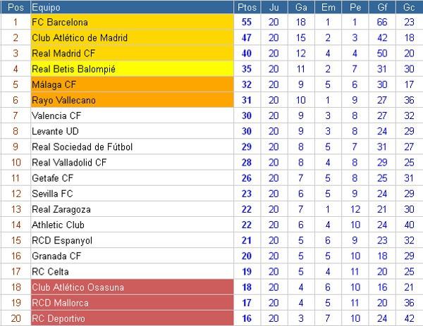 Clasificación Jornada 20 Primera División