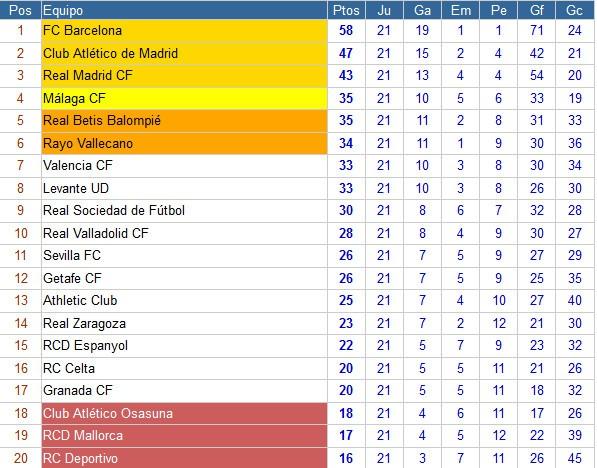 Clasificación Jornada 21 Primera División