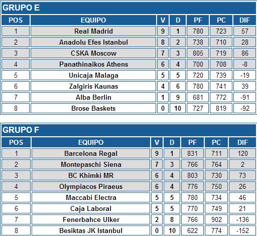 ACB.COM   ¿Qué ha pasado en la Euroliga  Cuatro de cuatro para los equipos españoles