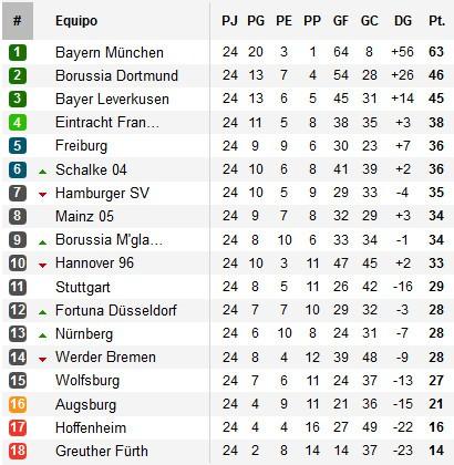 Clasificación Jornada 24 Bundesliga