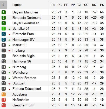 Clasificación Bundesliga Jornada 25