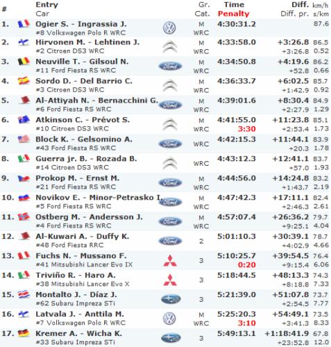 Clasificacion-Final-Rally-Mexico