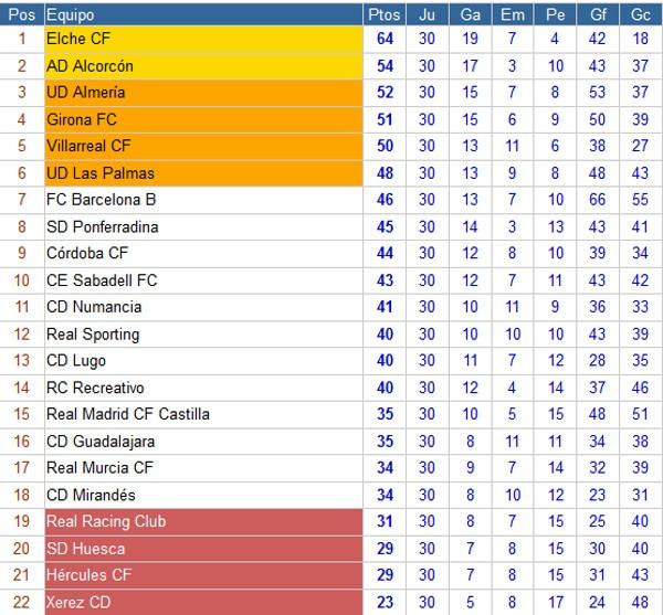 Clasificación Segunda División Jornada 30