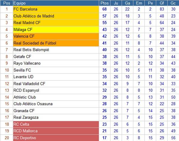 Clasificación Liga BBVA Jornada 26