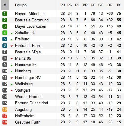 Clasificación Jornada 28 Bundesliga