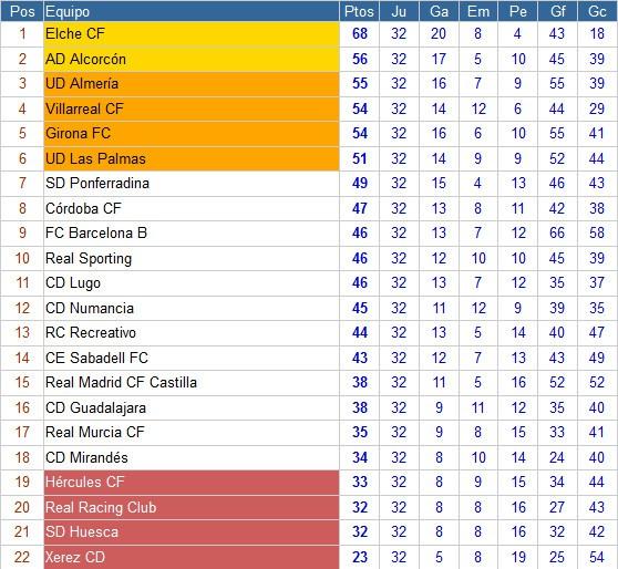 Clasificación Segunda División Jornada 32