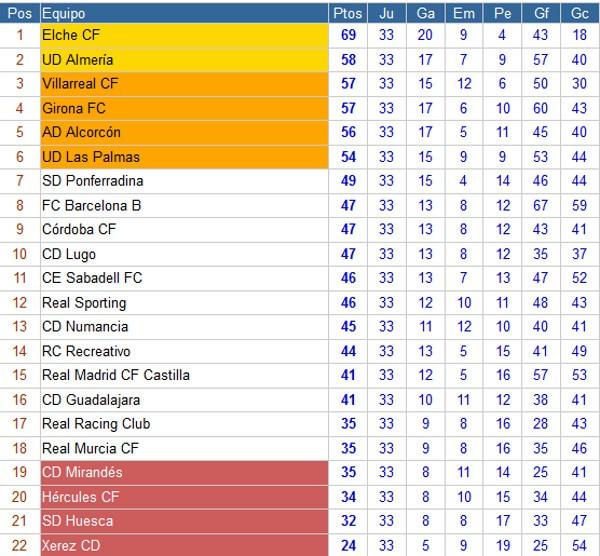 Clasificación Segunda División Jornada 33
