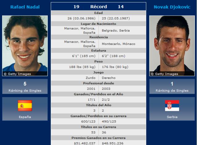 Nadal-Djokovic
