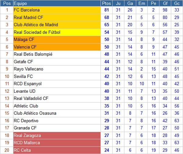 Clasificación Primera División Jornada 31