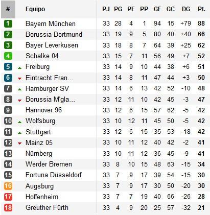 Clasificación de la Bundesliga Jornada 33