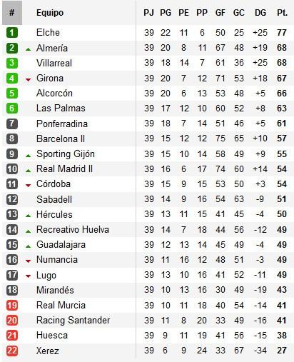 Clasificación Segunda División Jornada 29