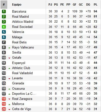 Clasificación Primera División Jornada 36