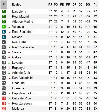 Primera División Clasificación Jornada 37