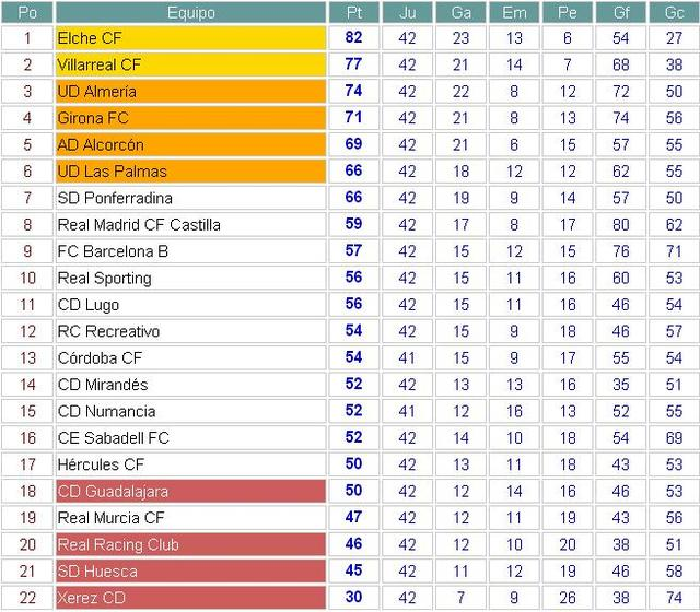 Clasificación Segunda División Jornada 42