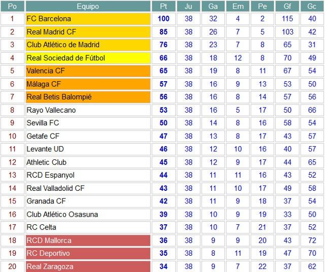 Clasificación final Primera División