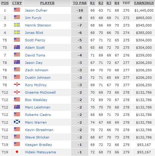 Clasificacion-Final-PGA-Championship
