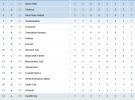 Premier League 2013-2014: resultados y clasificación de la Jornada 1