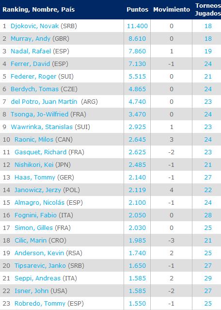Ranking-ATP