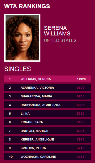 WTA-Rankings