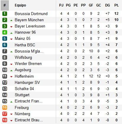 Clasificación Jornada 4 Bundesliga