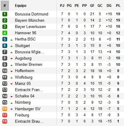 Clasificación Bundesliga Jornada 7