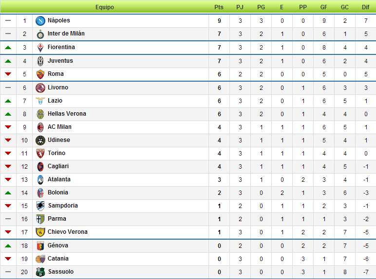 Clasificación Serie A 2013 2014