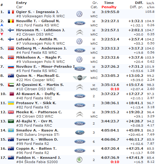 Clasificacion-Final-Rally-Australia