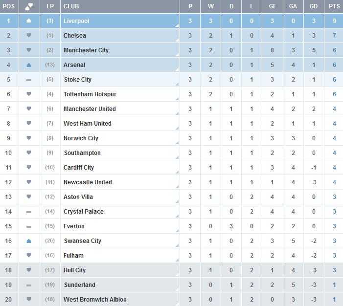 Clasificacion-Premier-League-Jornada-3