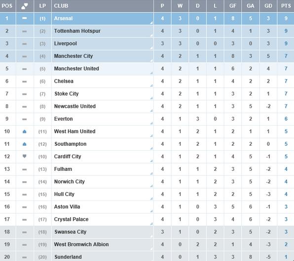 Clasificacion-Premier-League-Jornada-4