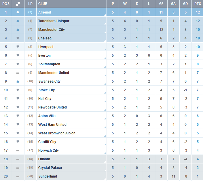 Clasificacion-Premier-League