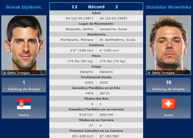 Djokovic-Wawrinka