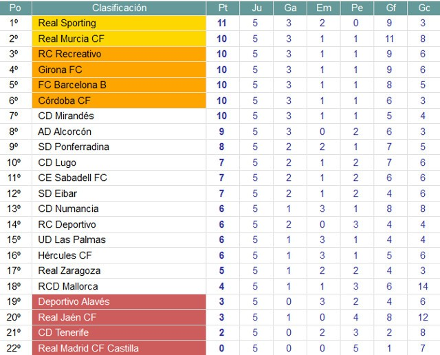 Clasificación Jornada 5 Segunda División