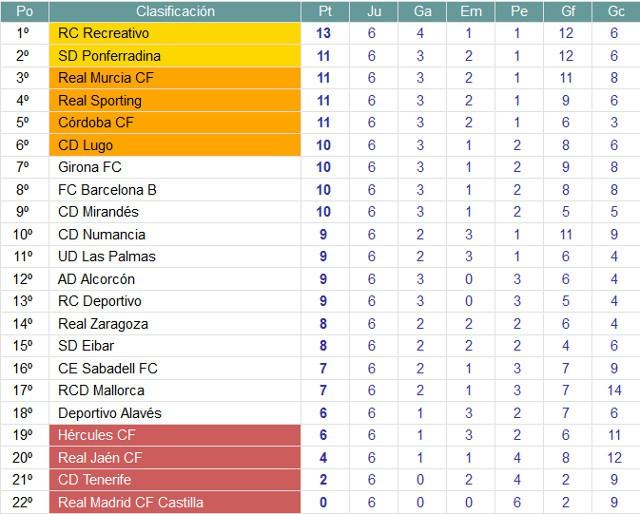 Clasificación Jornada 6 Segunda División