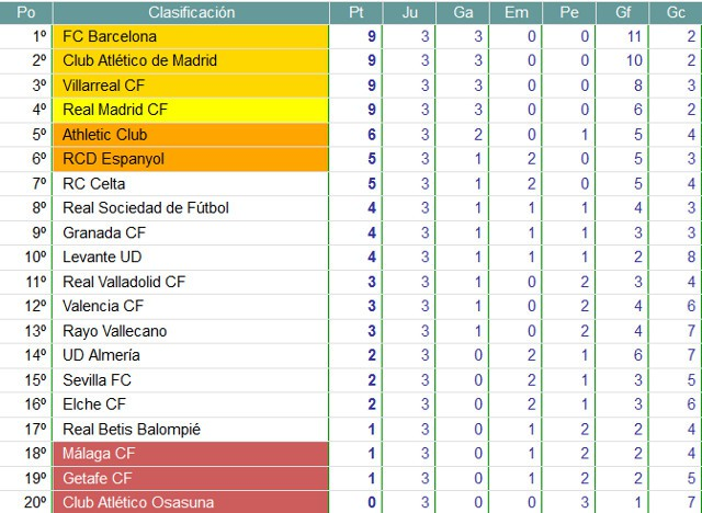 Clasificación Jornada 3 Primera División