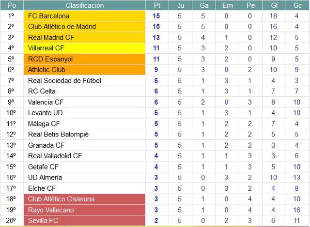 Clasificación Primera División Jornada 5