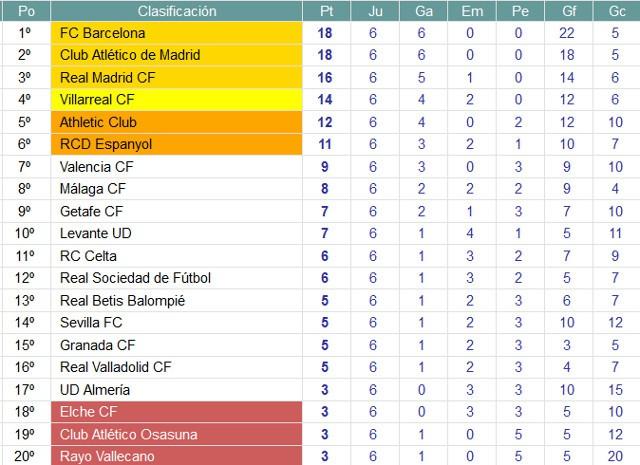 Clasificación Jornada 7 Liga BBVA