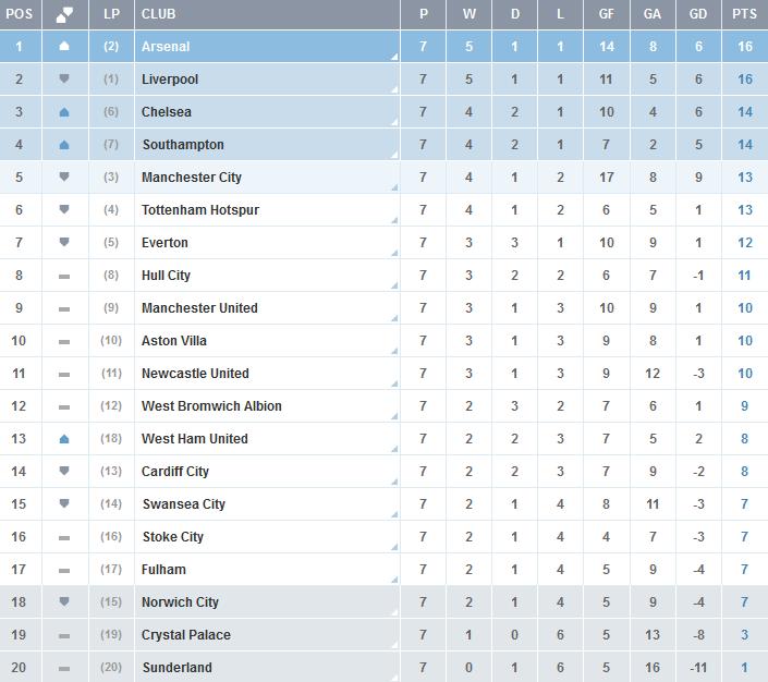 Clasificacion-Premier-League-Jornada-7