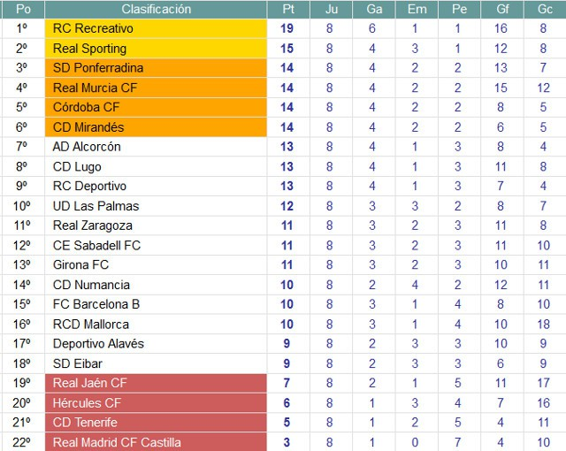 Clasficación Jornada 8 Segunda División