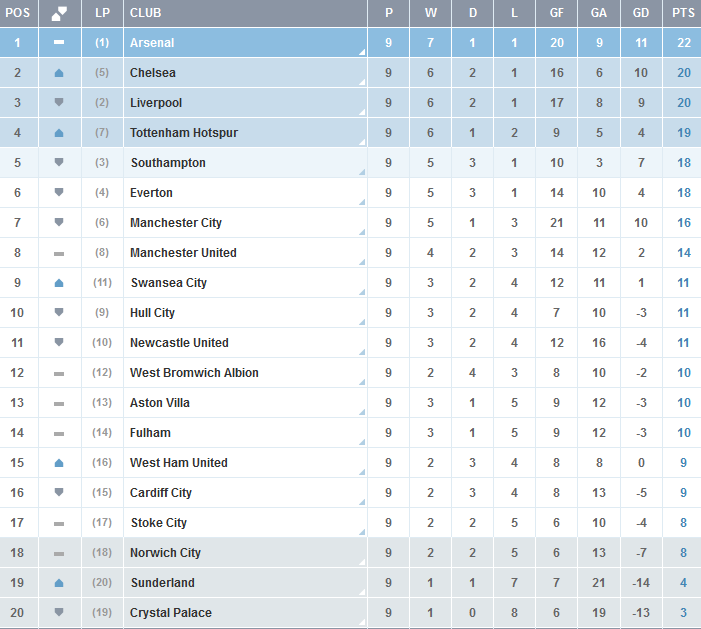 Premier-League-Clasificacion-Jornada-9