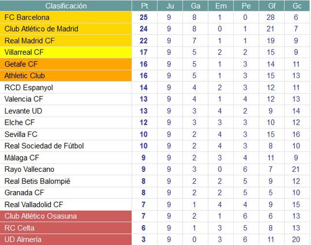 Clasificación Jornada 10 Primera División
